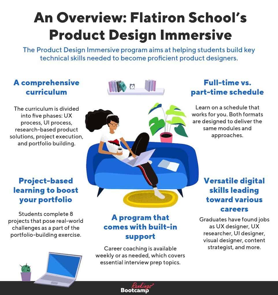 An infographic showing an overview of Flatiron School's Product Design course