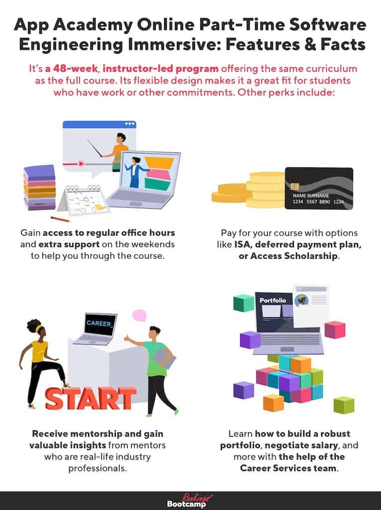 An infographic covering the key aspects of App Academy's Online Part-Time Software Engineering program