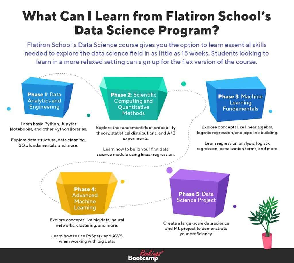 An infographic showing an overview of Flatiron School's Data Science course